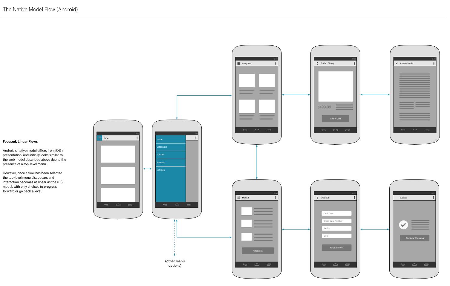 Ios native interaction model flow diagram personal favs websites ios native interaction model flow diagram ccuart Choice Image
