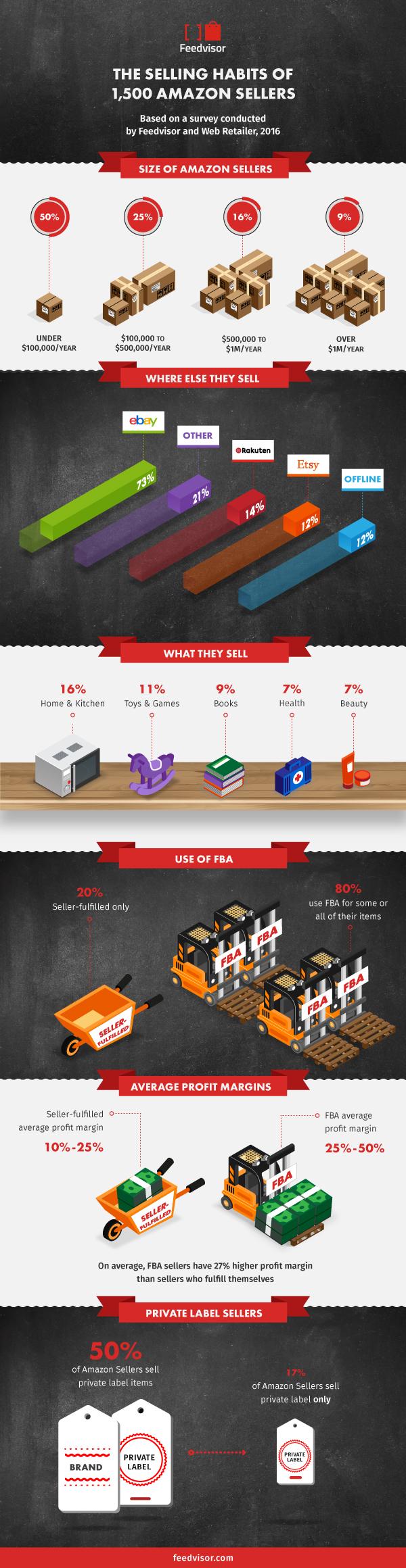 Infographic Amazon