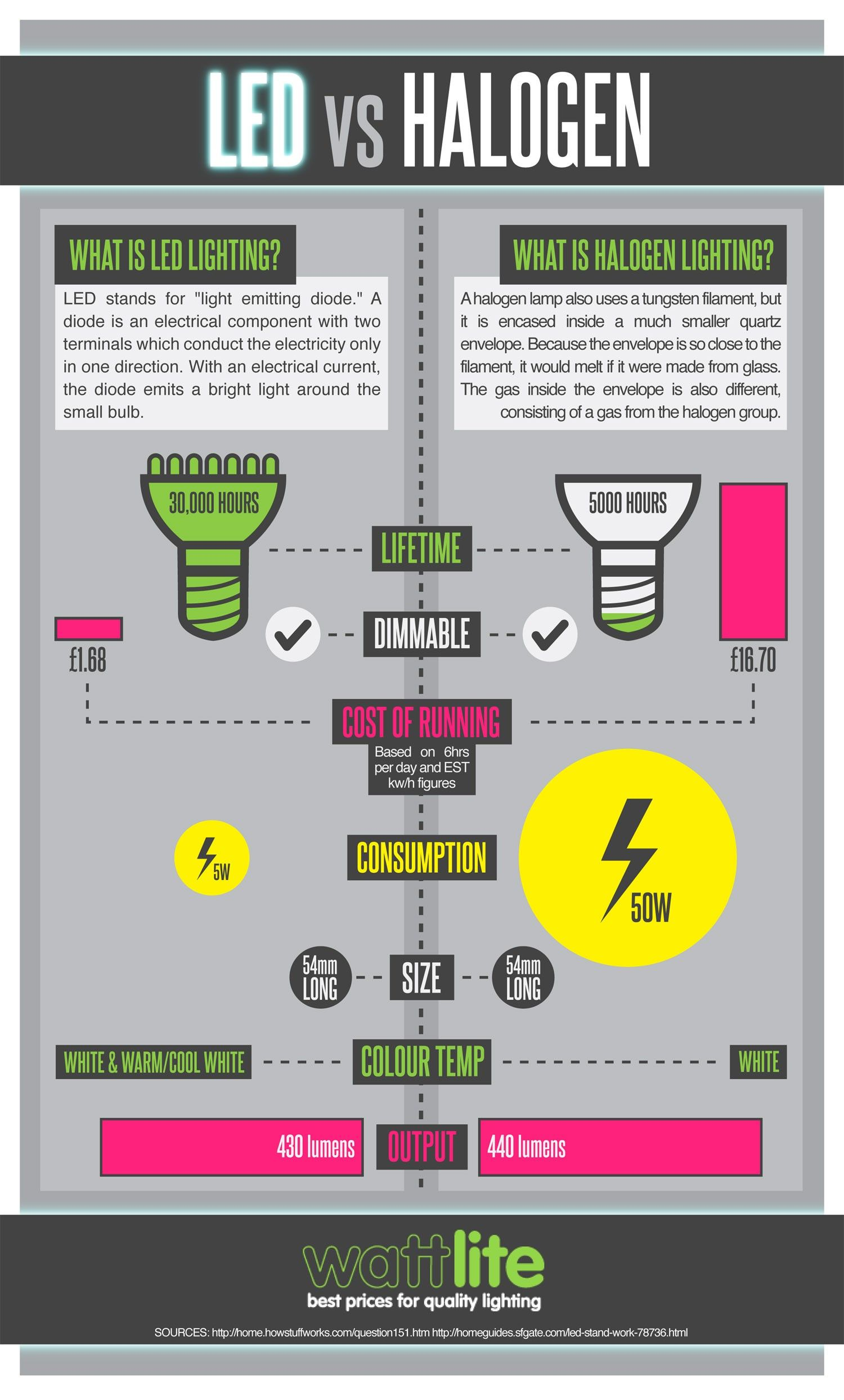 LED vs Halogen Infographic Halogen, Energy saving tips