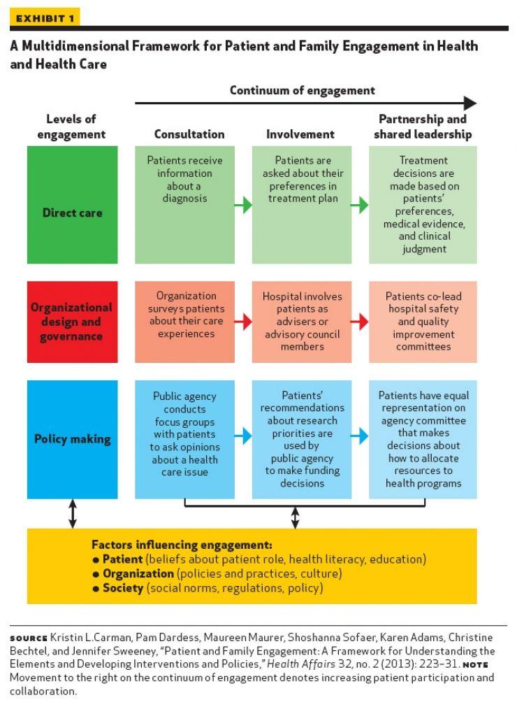Patient Engagement Patient Engagement Health Insurance Infographic Patient Experience