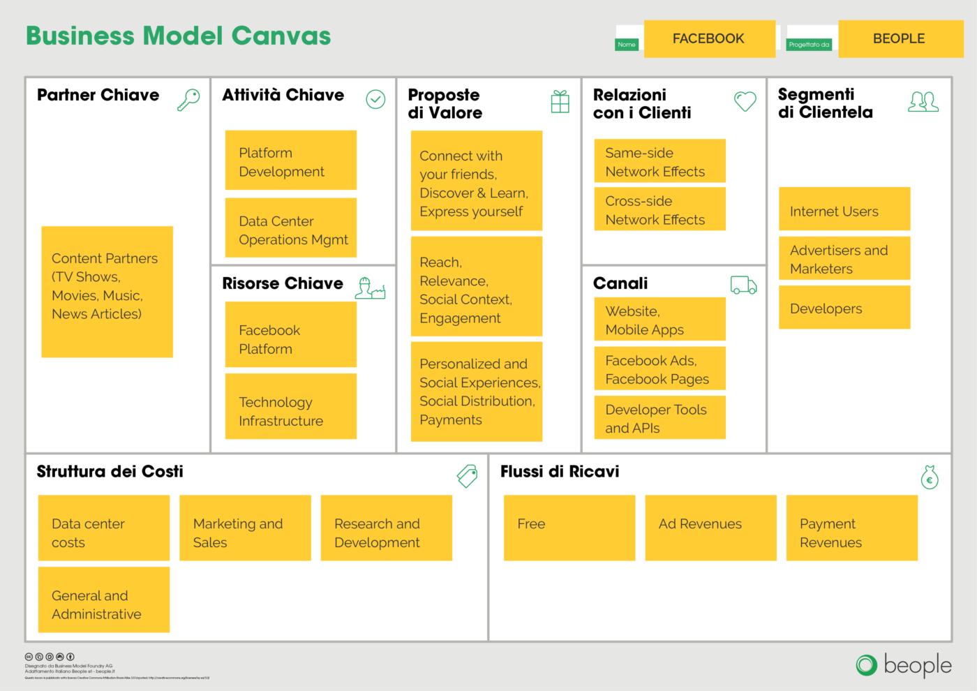 001 Il caso studio di Facebook Business Model Canvas