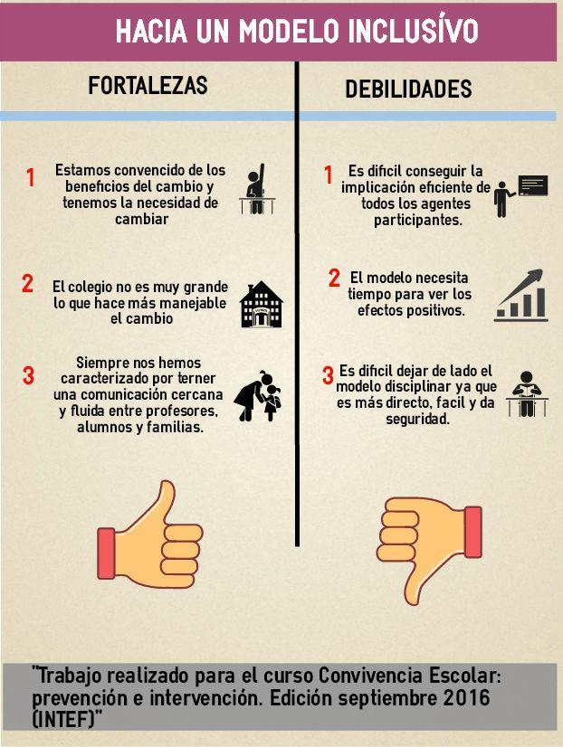 Fortalezas Y Debilidades De Mi Centro José Luis Agudo García Fortaleza Thing 1 Aprendizaje