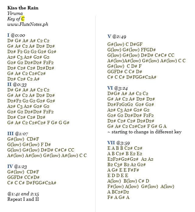 Old Fashioned C2 Chord Ukulele Image Song Chords Images Apa