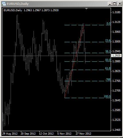 Eurusd Technical Analysis Fibonacci Retrace Technical Analysis