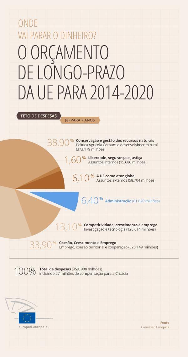 O orçamento de longo-prazo da UE: menos dinheiro, mais flexibilidade