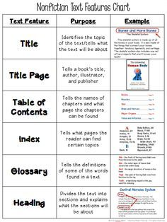 Free text features chart tells the name purpose and gives an example of different also ela informational pinterest rh