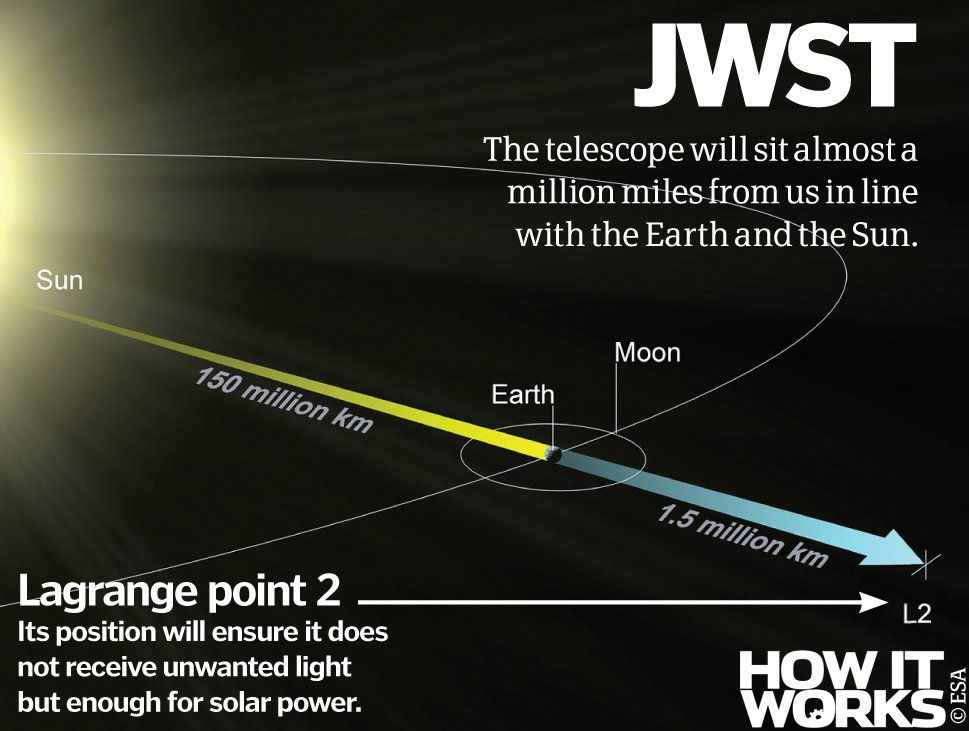 How Will The James Webb Space Telescope Work Description From