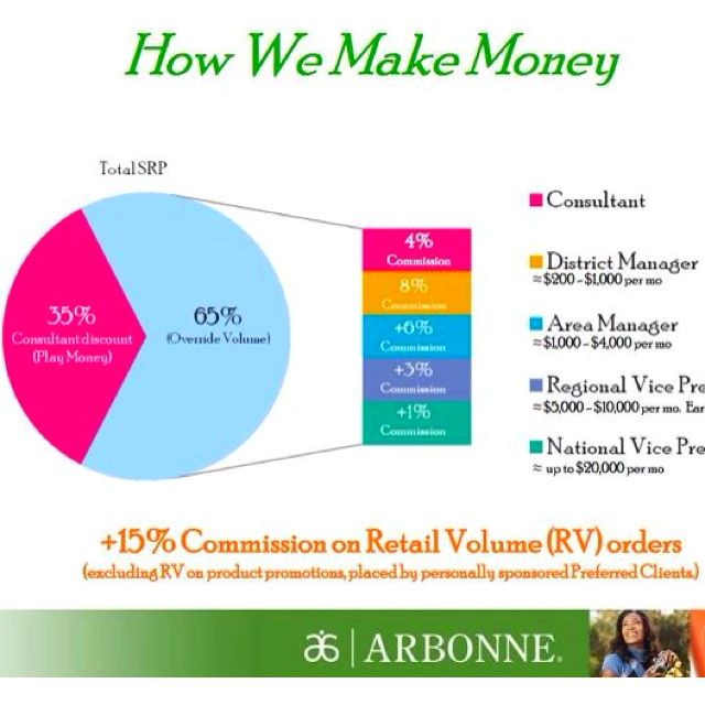 best way to make money with arbonne