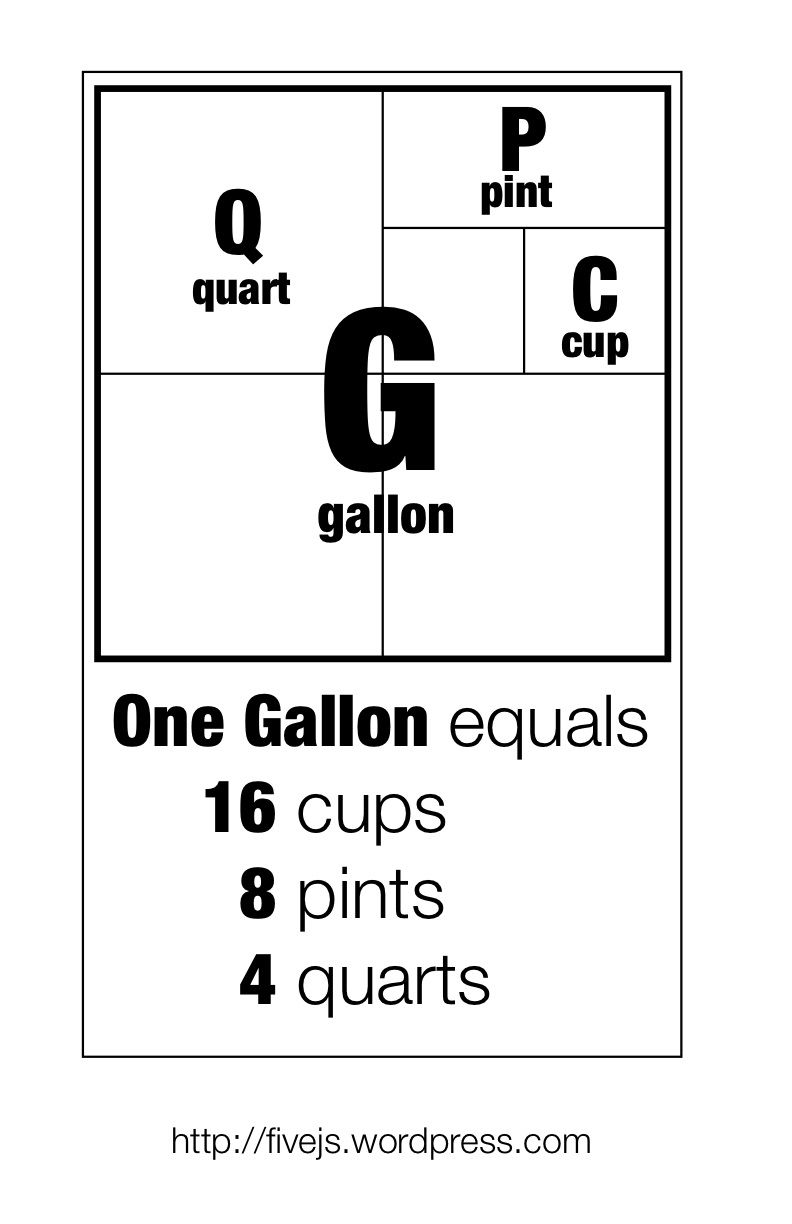 worksheet Gallon Pint Quart Cup Worksheet gallon breakdown chart its amazing how many times i have had to graphic representation of quarts pints and cups this is a wonderful illustration the imperial system liquid meas