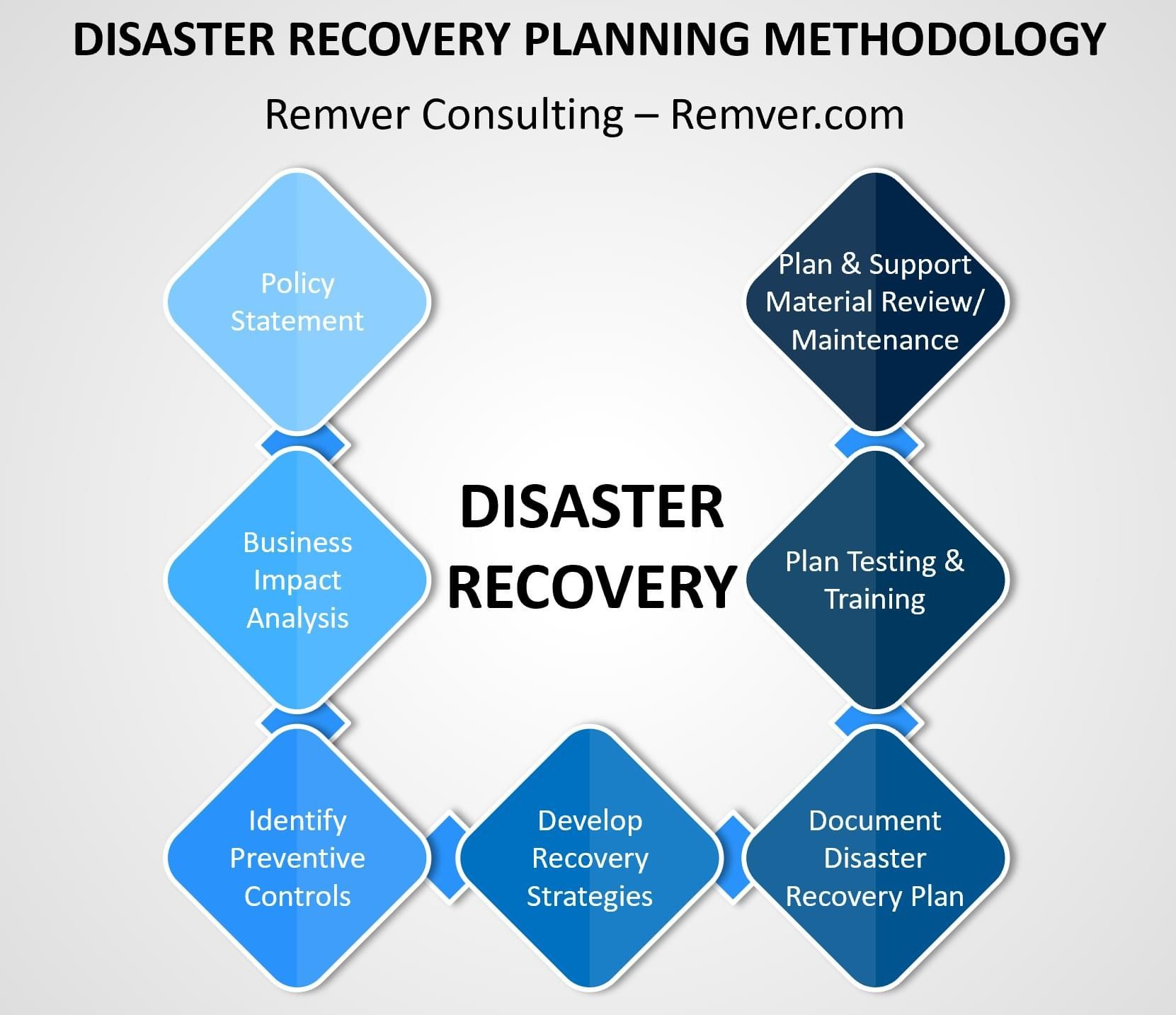 DisasterRecovery in 2020 Disaster recovery, Business