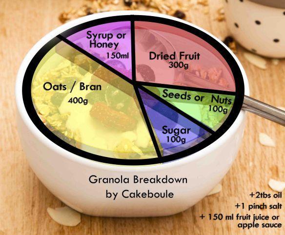 Granola Recipe Chart