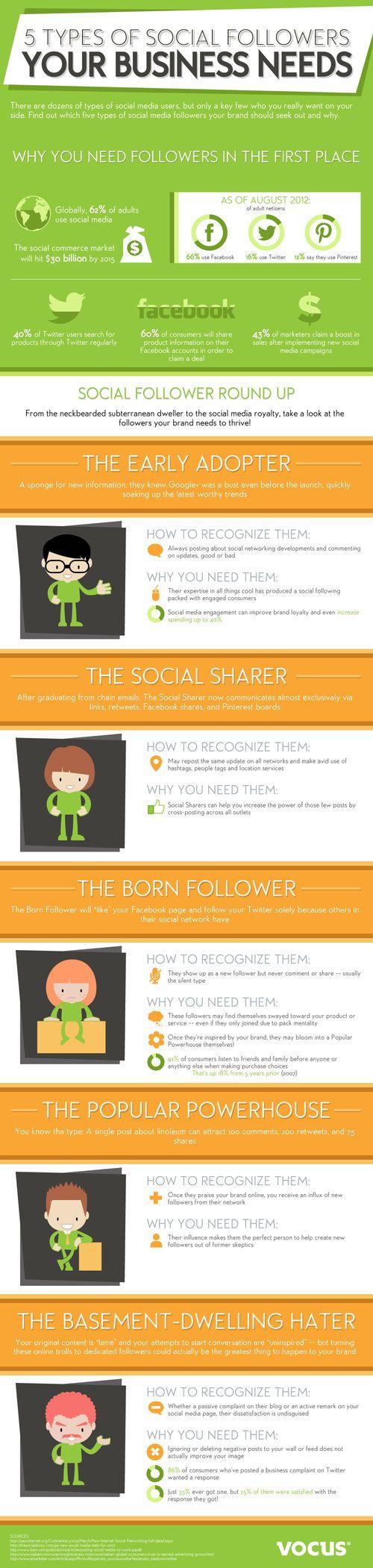 Infografiche  -- Ecco un'infografica interessante che delinea le 5 tipologie di follower che ogni azienda dovrebbe avere sul web. Buona lettura a tutti!