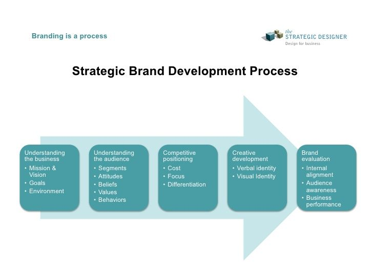 The Strategic Designer Brand Strategy Development Workshop Branding Design Design Thinking Creative Branding