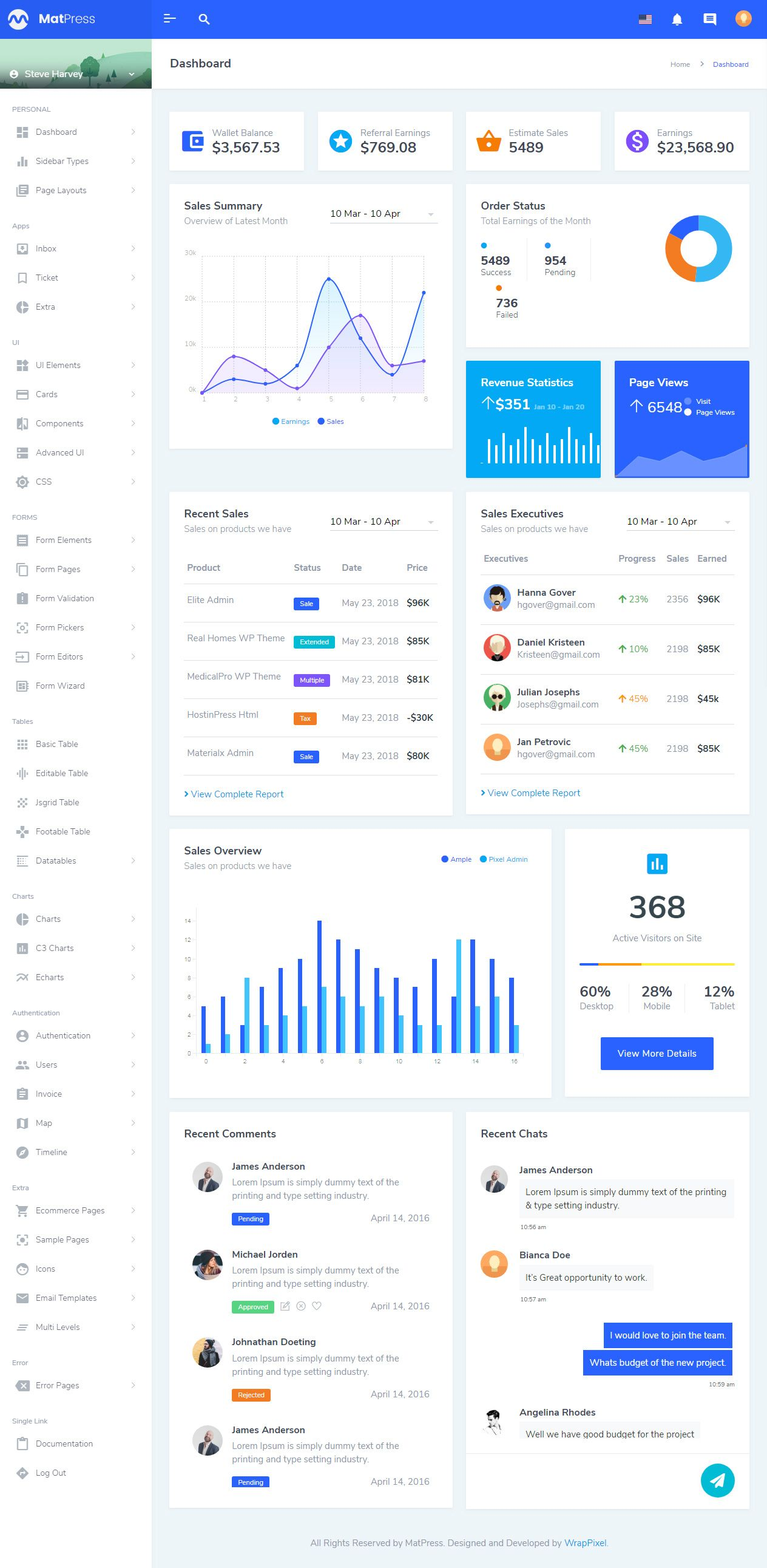 35 Best Html5 Dashboard Templates And Admin Panels 2020