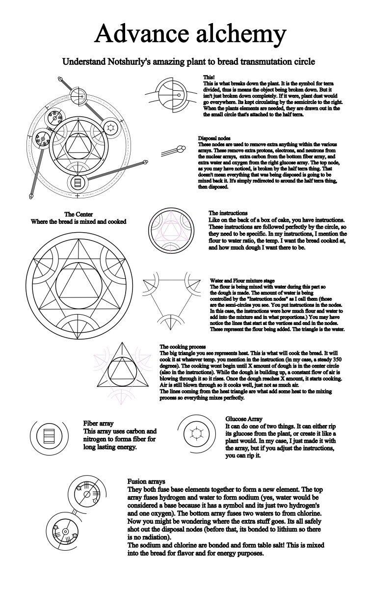 Alchemy Symbols Diagrams Block And Schematic Diagrams