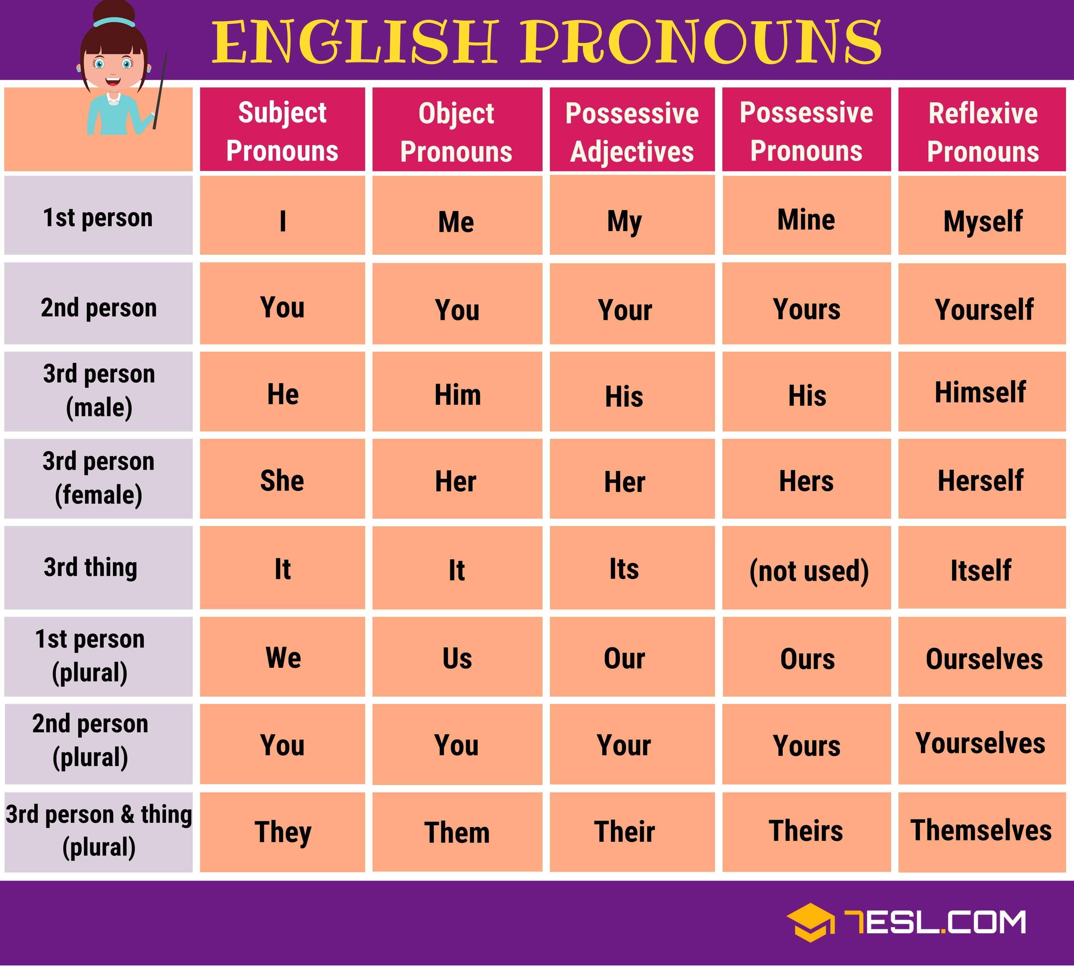 Pronouns What Is A Pronoun List Of Pronouns With