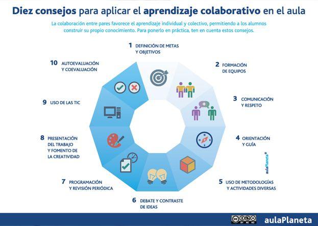 Diez consejos para aplicar el aprendizaje colaborativo en el