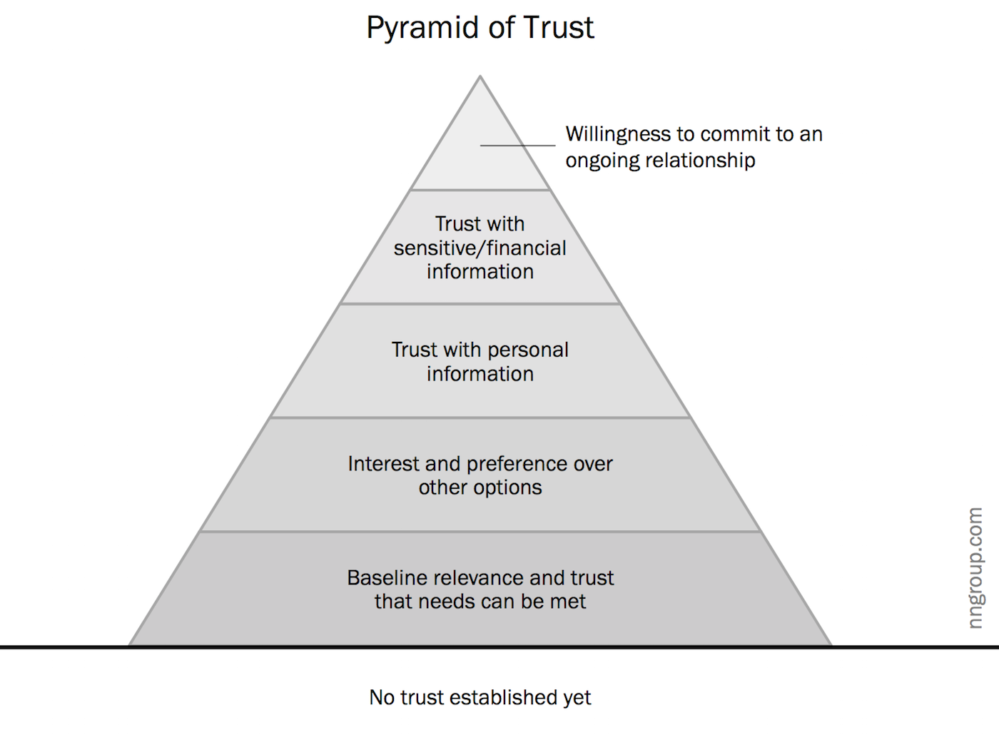Are Websites And Interactions Designed To Build Or Skip Levels Of Trust Sales Leads Experiential Hierarchy