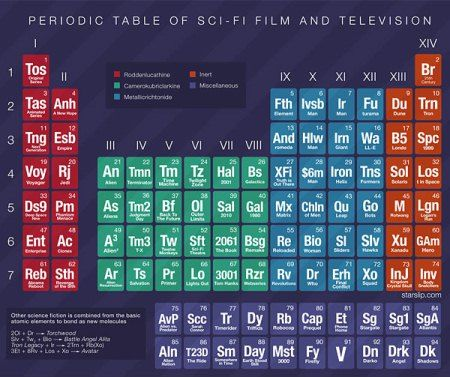 Doctor Who Appears On The Periodic Table Of Sci Fi Doctor Who