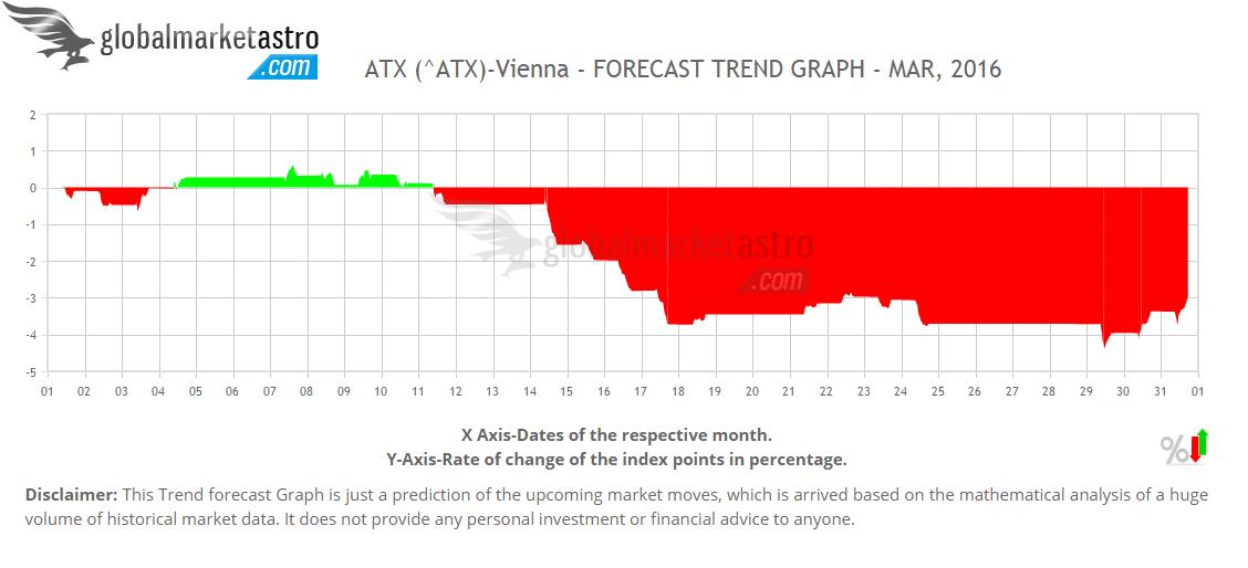 South KoreaS Stock Index Trend Forecast Chart For Kospi Composite