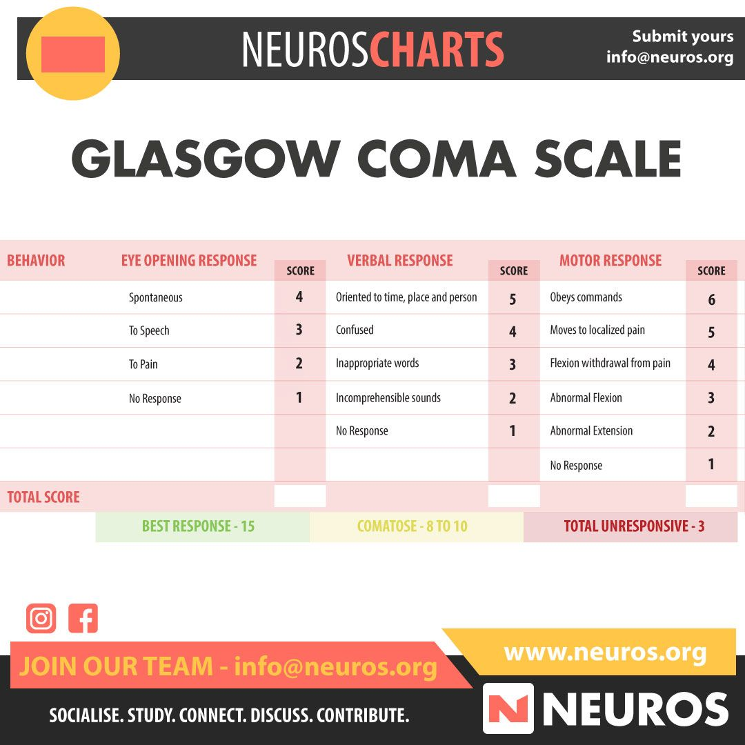 Pin By Neuros Medical Social Network On Neuros Charts