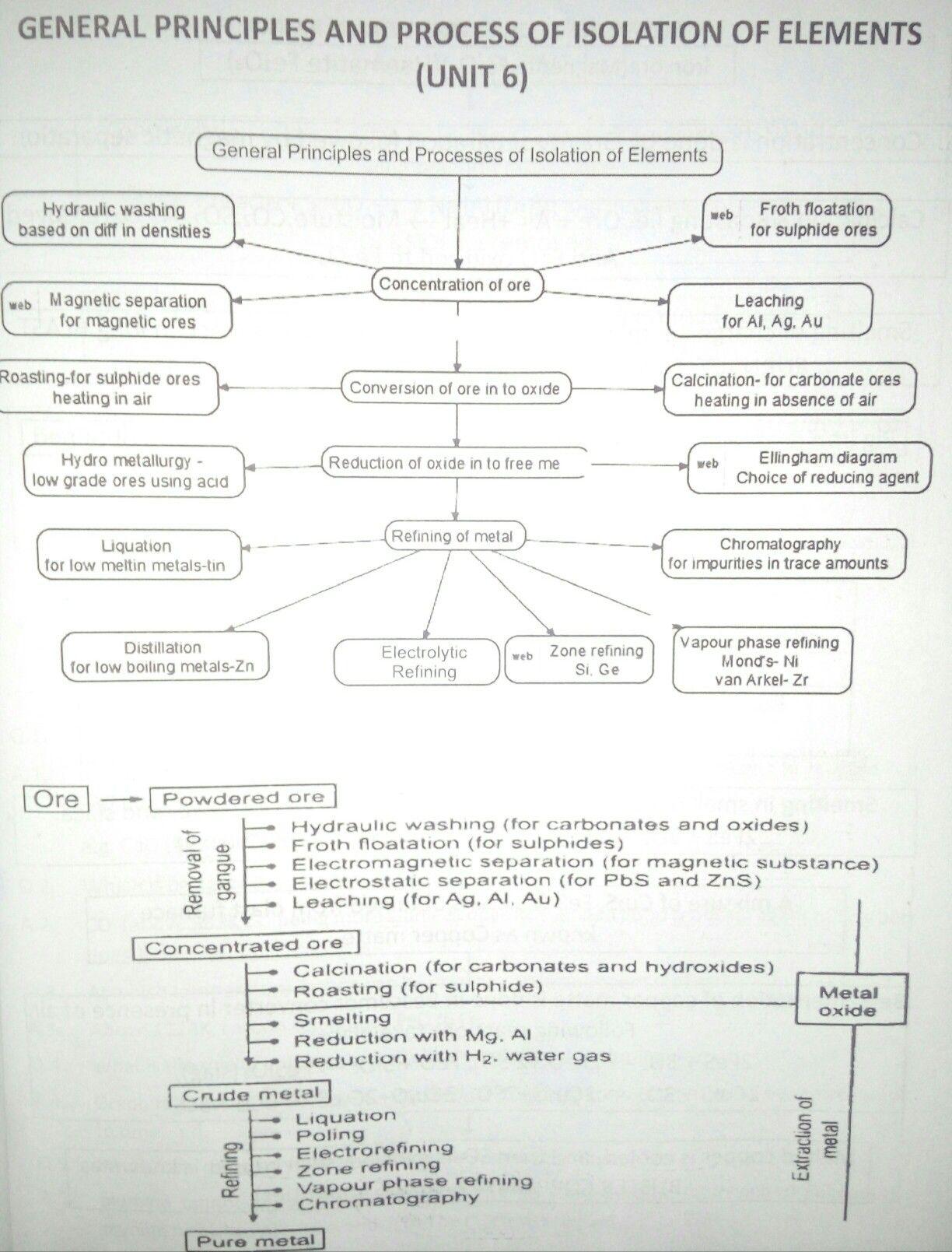Boring Metallurgy Chemistry Notes Organic Chemistry Reactions Chemistry