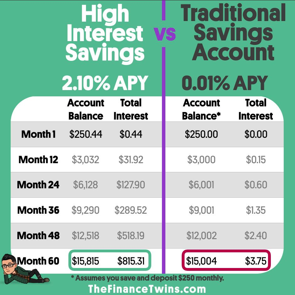 Do You Have A High Interest Savings Account If Not You Are Leaving Lots Of Money On The T High Interest Savings Account High Interest Savings Savings Account