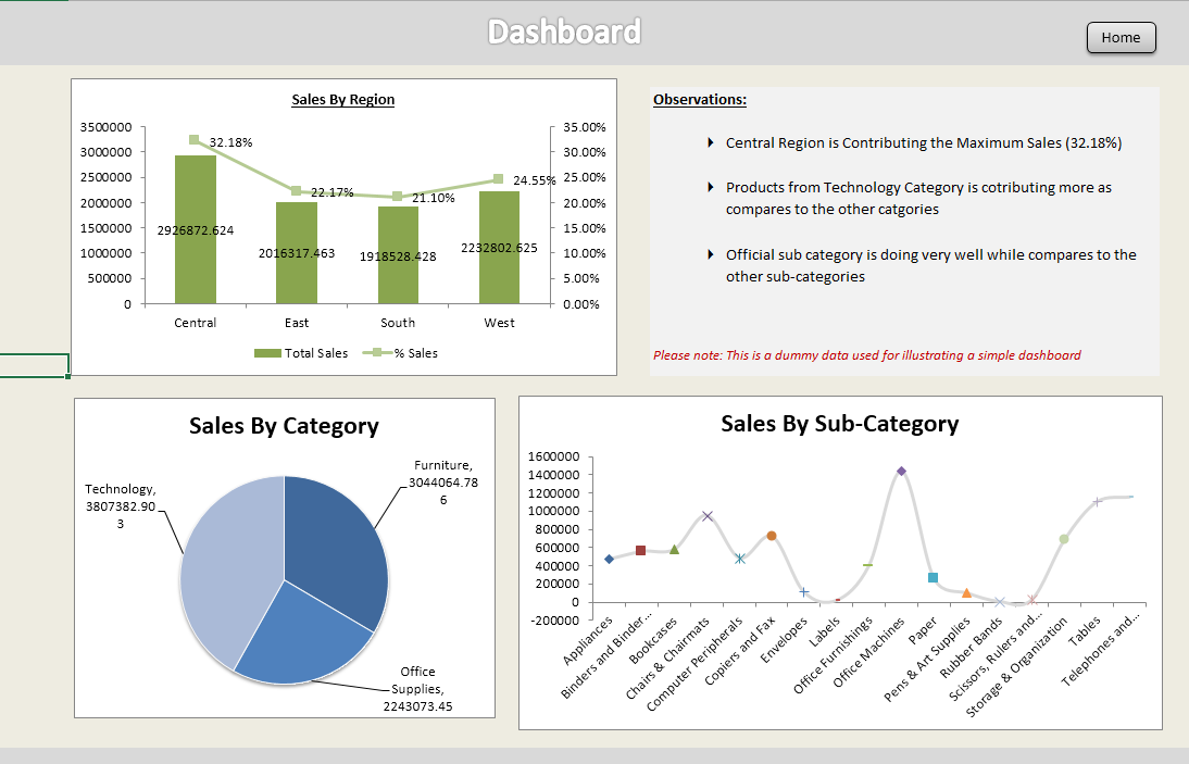 Creating dashboards in Excel executive summary Excel
