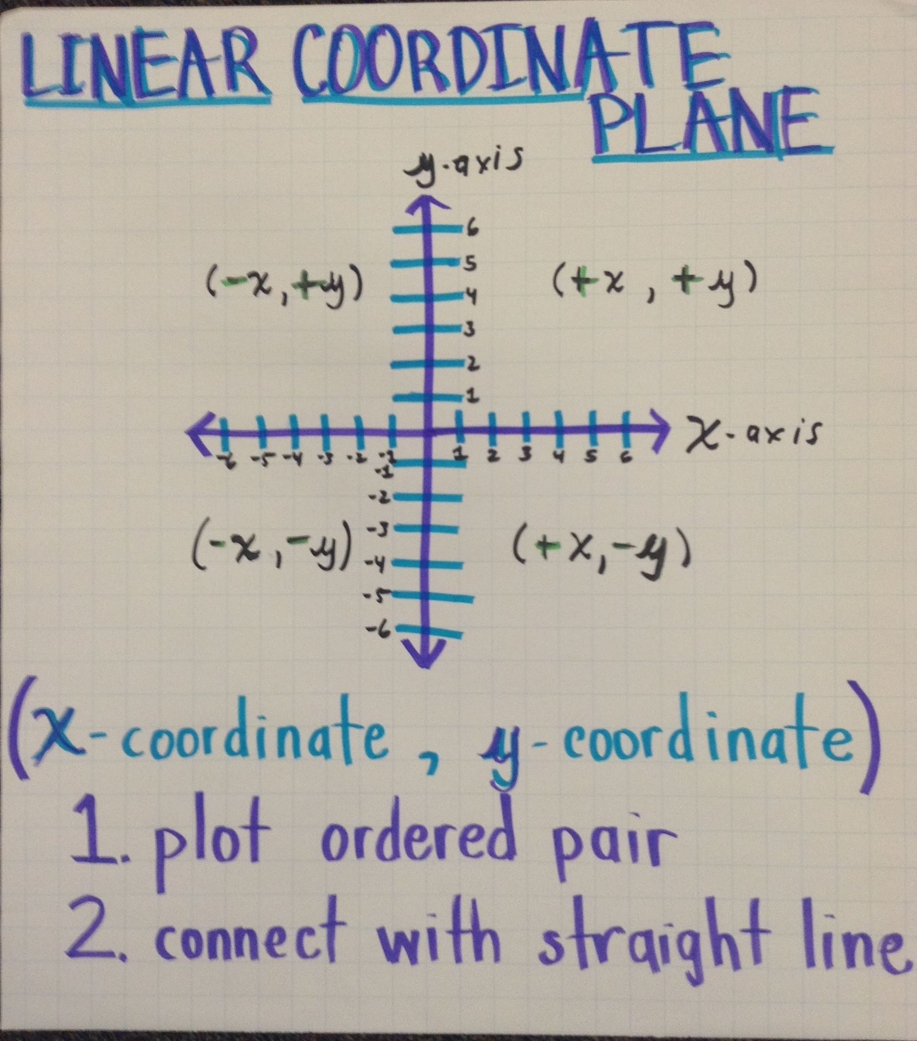Linear Coordinate Plane