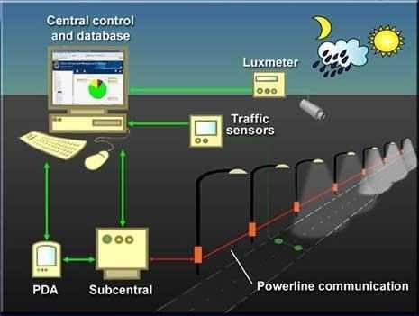 17 best smart lighting smart cities images on pinterest street lights smart city and street lamp