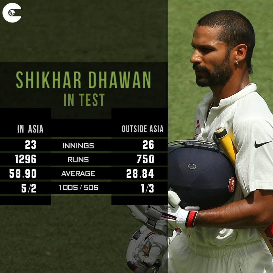 Image result for shikhar dhawan career stats