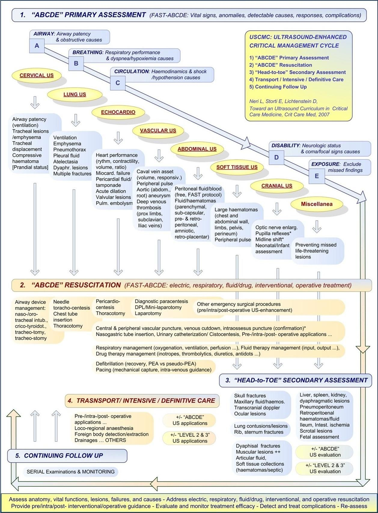 Abcde Assessment Nursing