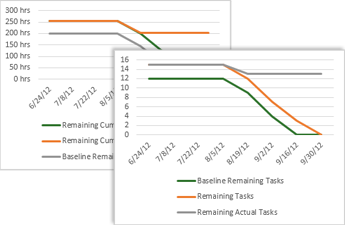 Sample Burndown Chart Showing Baseling Remaining And Remaining