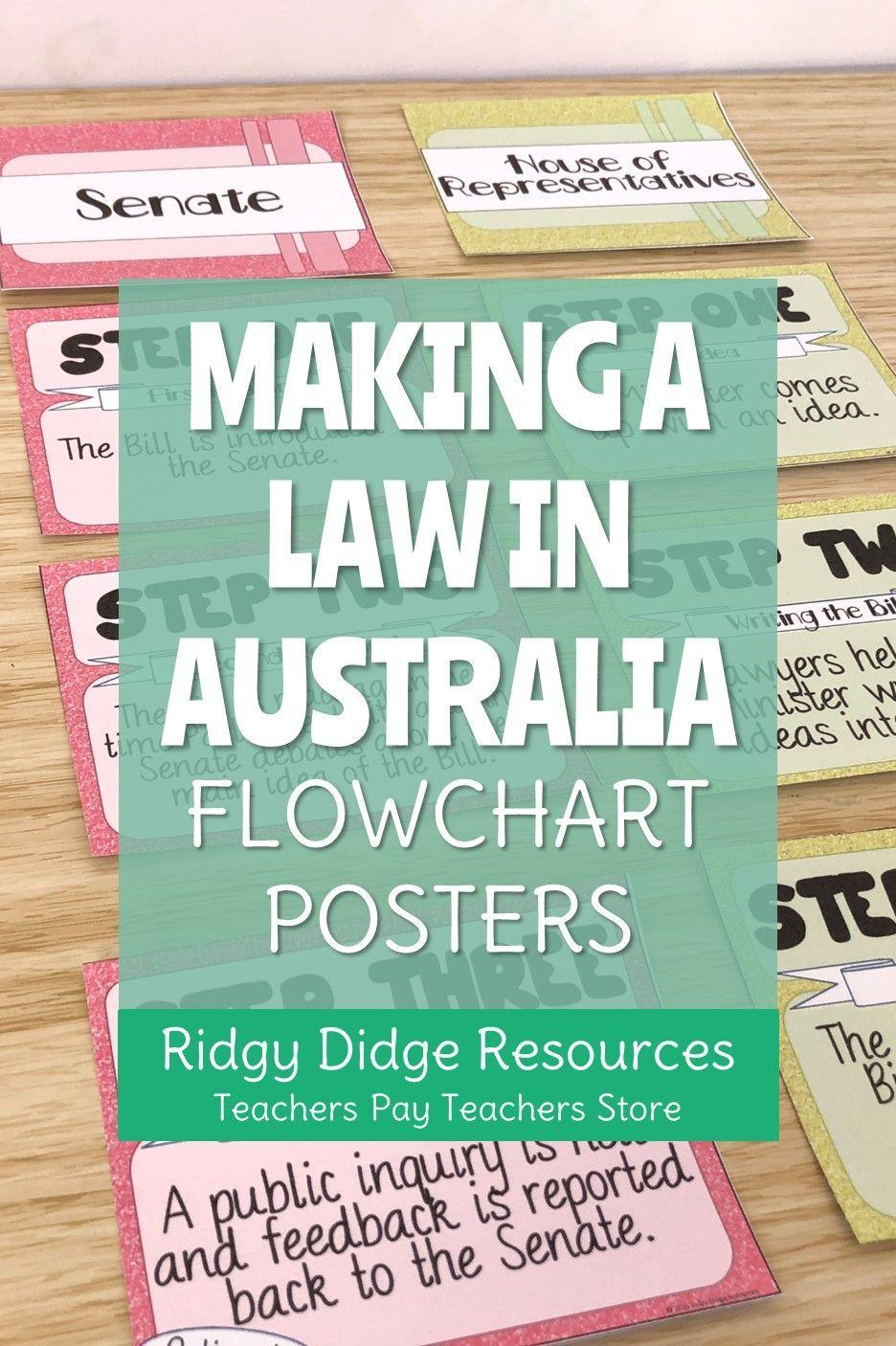 Making a Law in Australia Flowchart Posters Australian