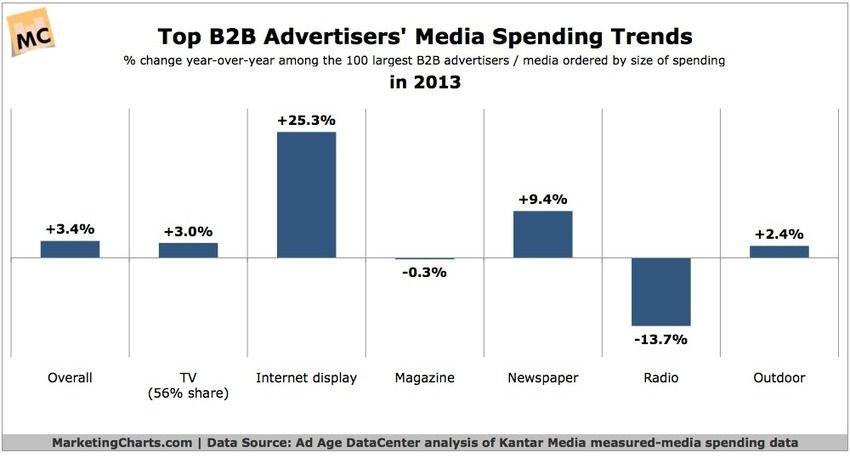 Top 100 B2B Advertisers Spending Trends, by Medium - Marketing