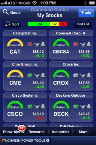 Chaikin Power Tools for tradeMONSTER - Must Have App for