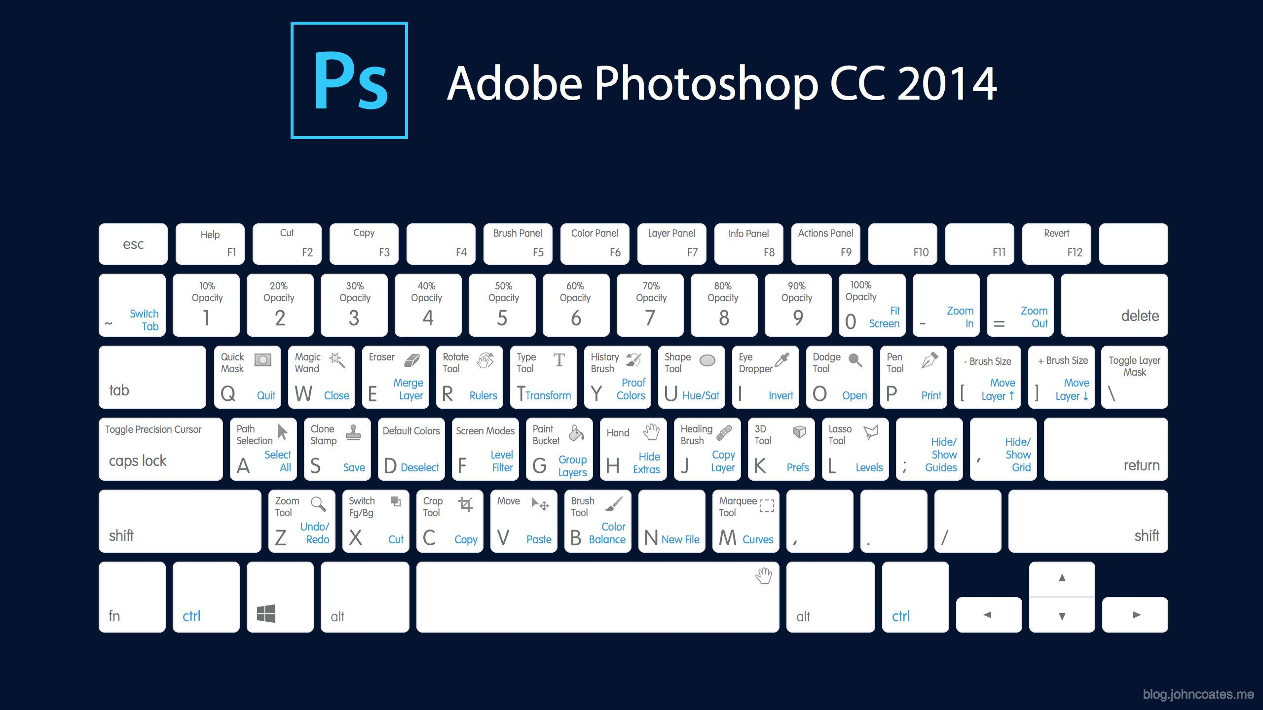 Using keyboard shortcuts in Photoshop saves time