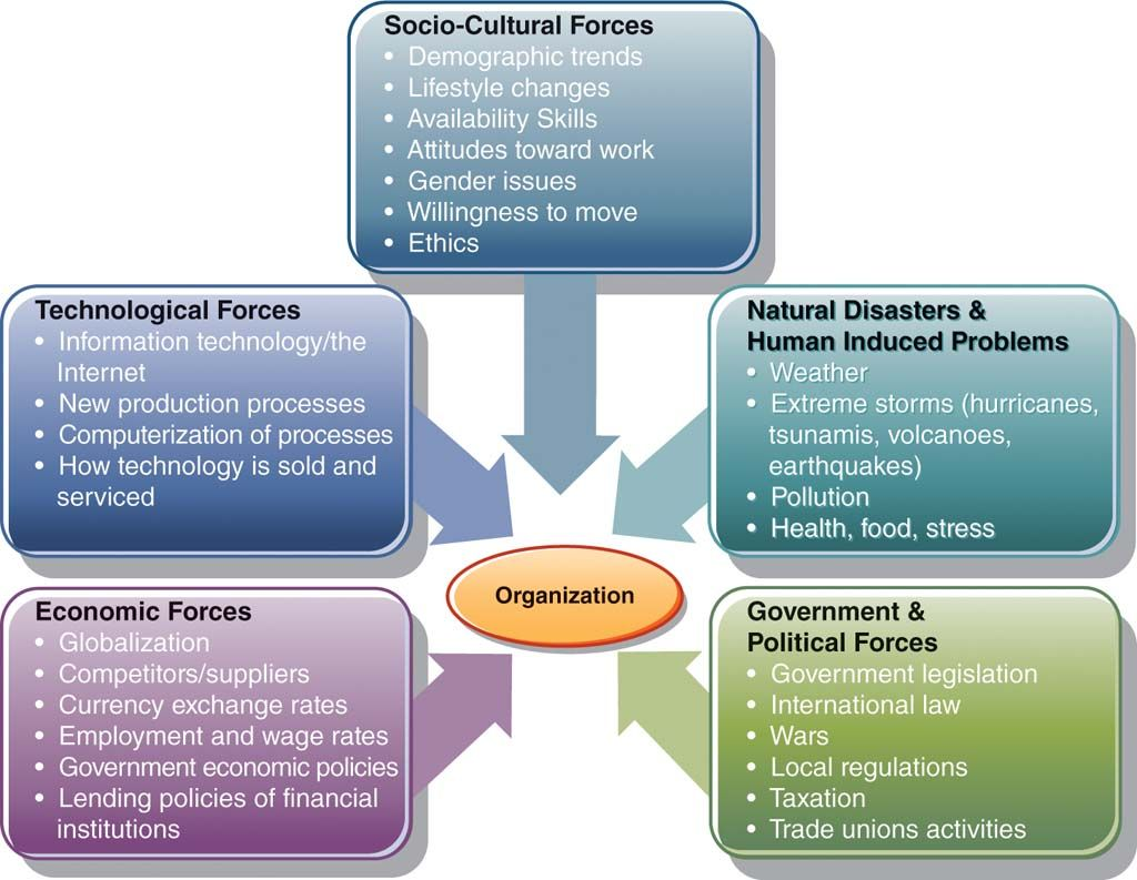 macro level external sources of change include government and macro level external sources of change include government and political economic technological
