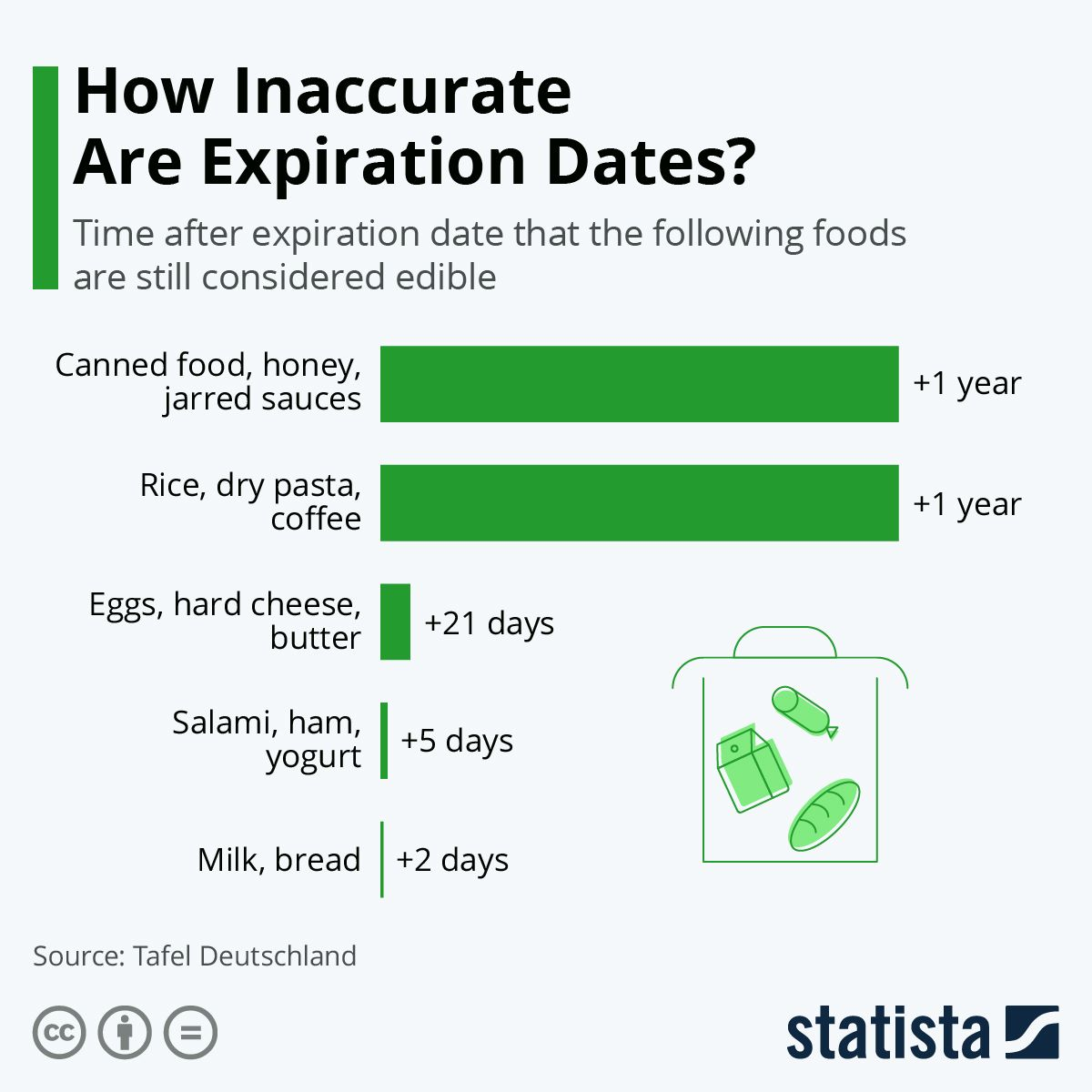 How Inaccurate Are Expiration Dates? in 2020 Infographic