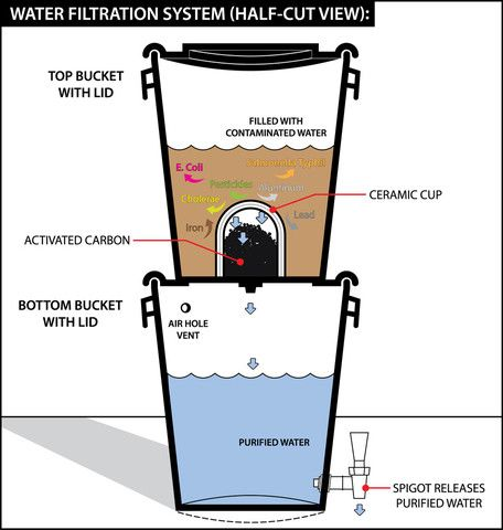 Just Water Complete Bucket System Water Purification System Best Water Filter Ceramic Water Filter