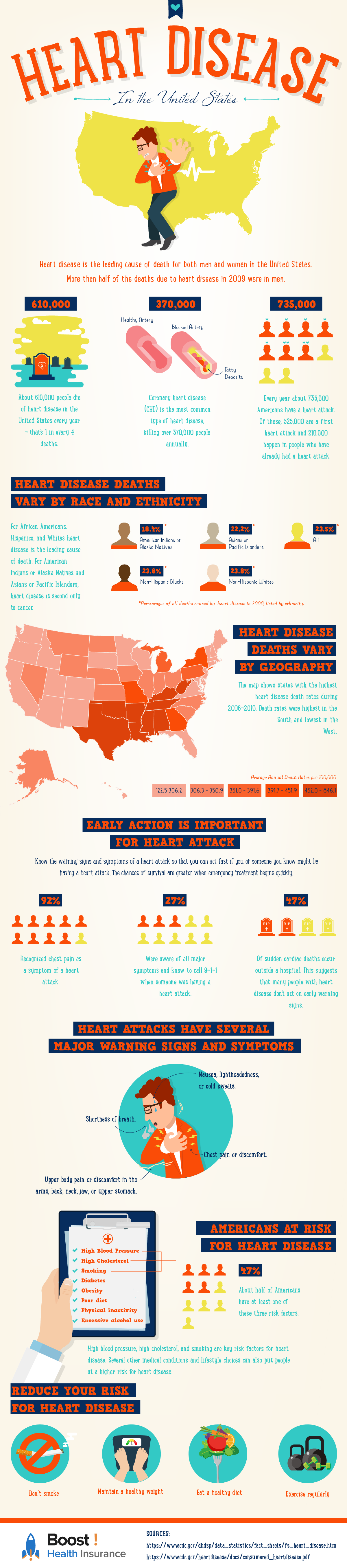 Heart Disease In The United States Boost! Health