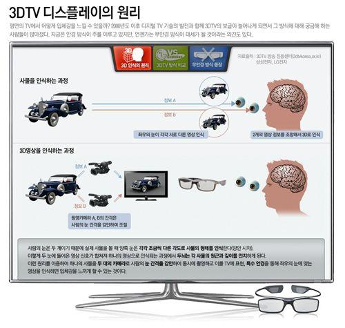 infographics [스마트 가전] 3DTV 디스플레이의 원리