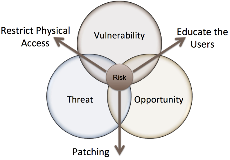 Vulnerability Threat Opportunity Venn Diagram People Process