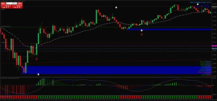 Viper Reversal Scalping System Forex Strategien Forex