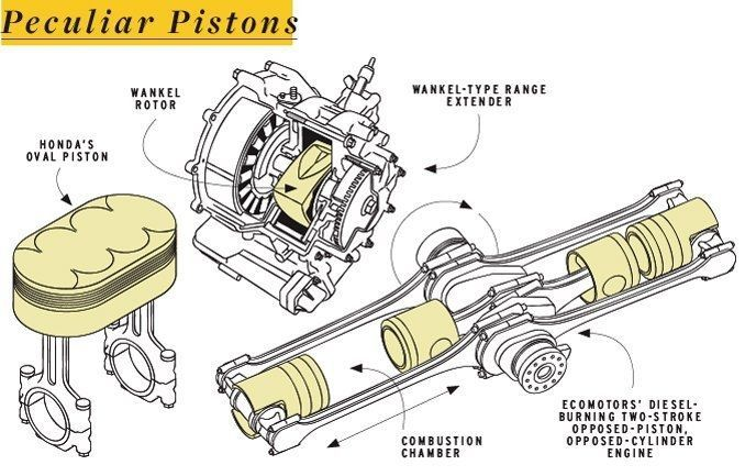 [DIAGRAM_3NM]  Everything You Ever Wanted to Know About Modern Pistons (and Probably Some  Things You Didn't)   Automobile engineering, Automotive care, Car mechanic   Oval Engine Diagram      Pinterest