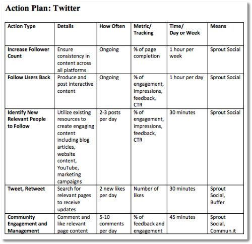 47 Social Media Ideas Formulas And Shortcuts for Instant Improvement - marketing action plan template