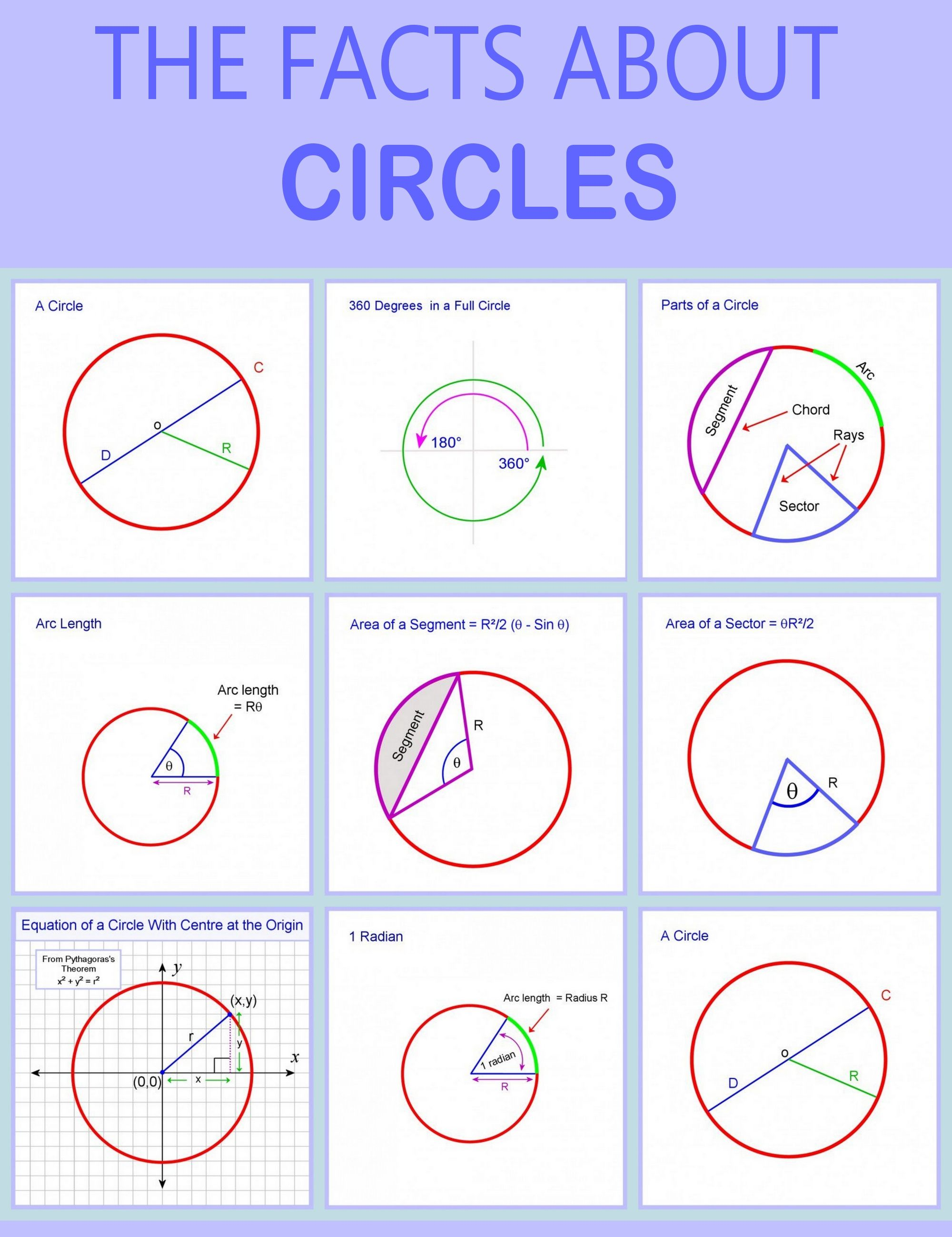 How to Calculate Arc Length of a Circle, Segment and ...