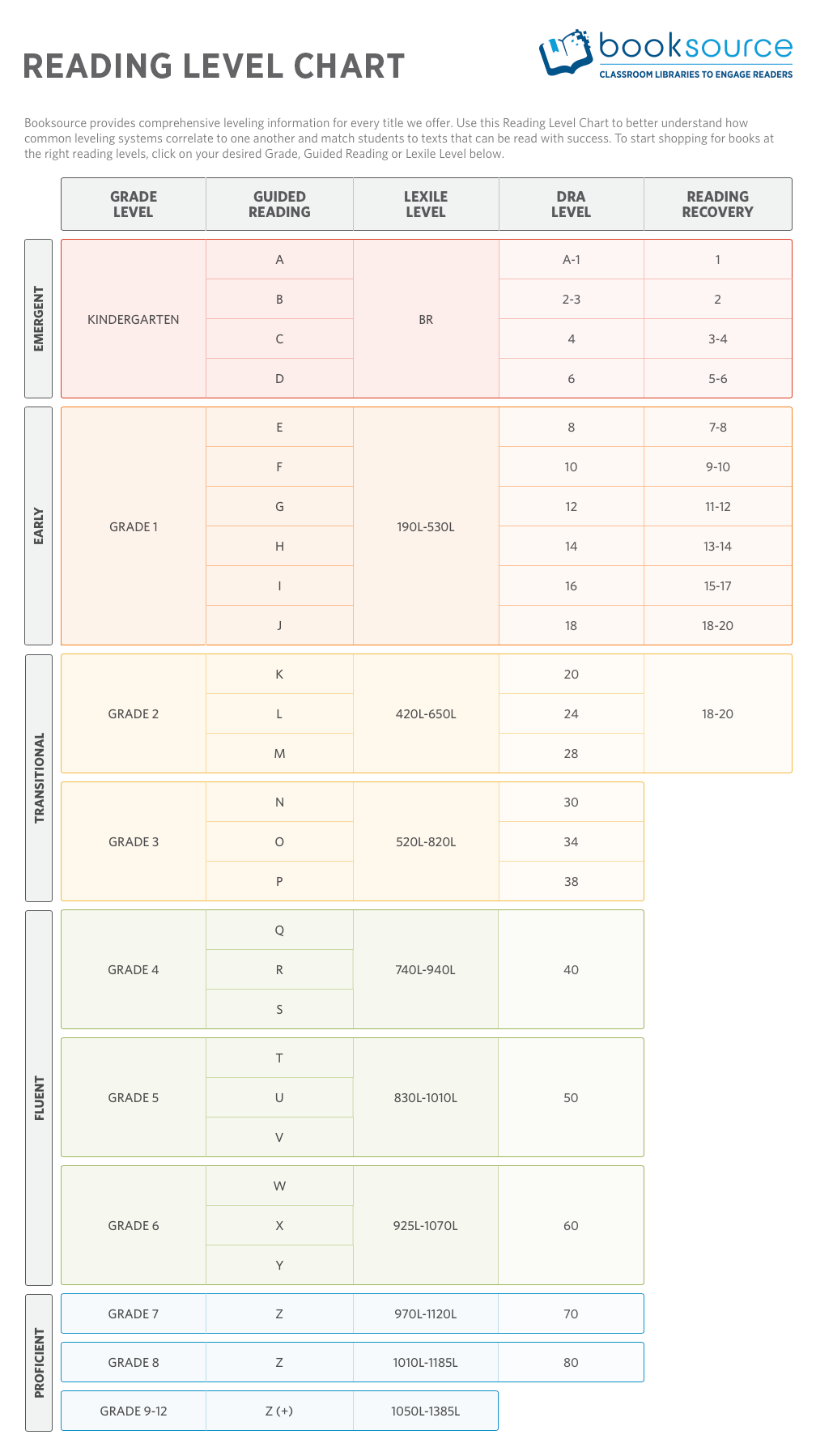 Reading levels whether guided reading level lexile level dra reading level systems correlate to one another and select books at the right reading levels for your students with the booksource reading level chart nvjuhfo Image collections