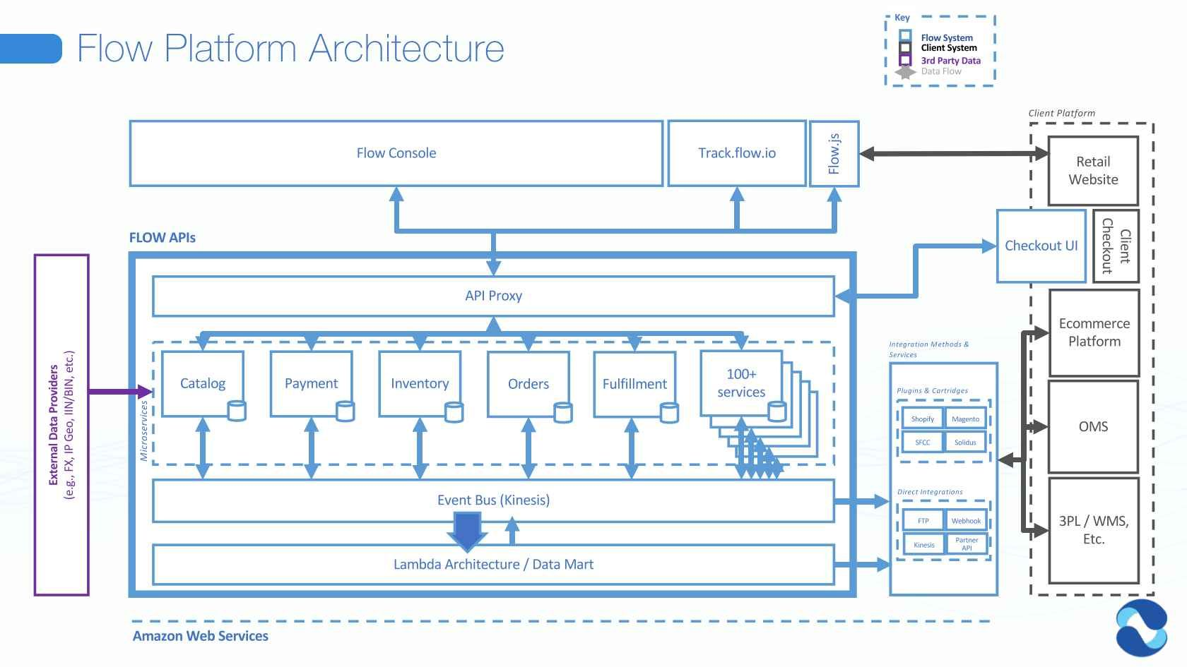 Design Microservice Architectures The Right Way Software Architecture Design Software Architecture Diagram Architecture