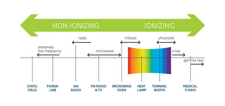 Image Result For Ionization Frequency Chart Hzgcm3o